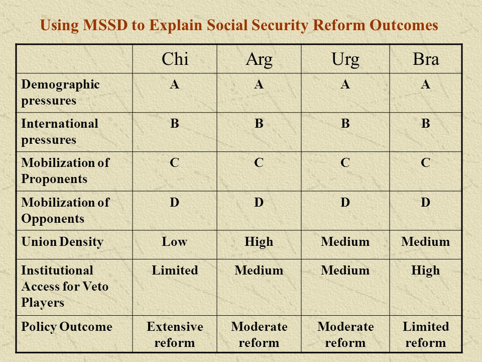 Using MSSD to Explain Social Security Reform Outcomes
