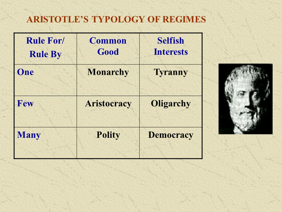 ARISTOTLE'S TYPOLOGY OF REGIMES