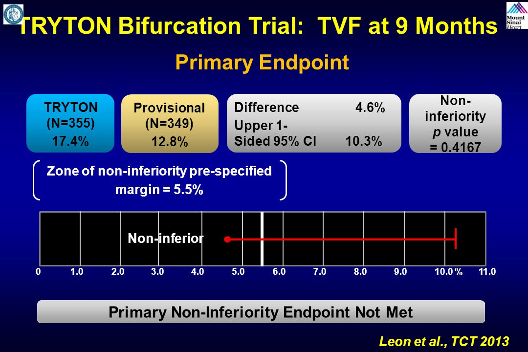 TRYTON Bifurcation Trial: TVF at 9 Months