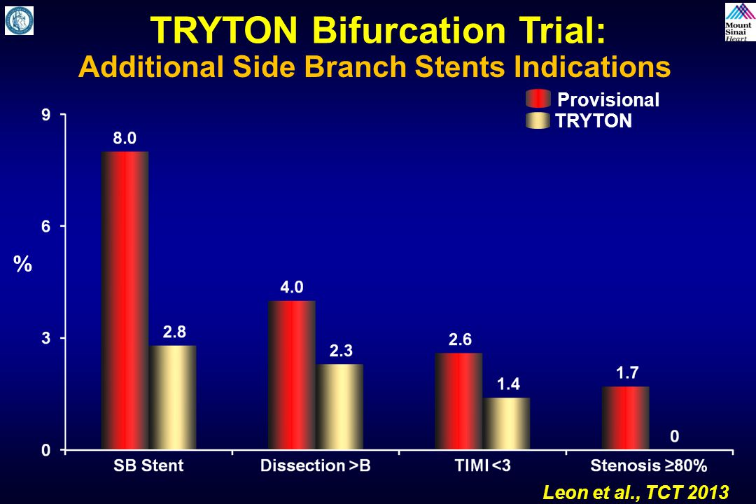 TRYTON Bifurcation Trial: Additional Side Branch Stents Indications