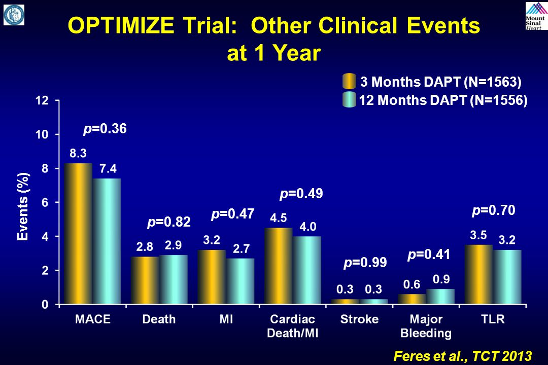 OPTIMIZE Trial: Other Clinical Events