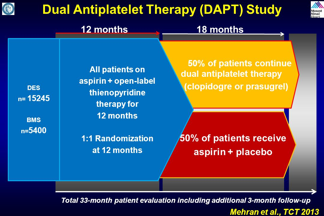 Duration of DAPT After PCI in Stable CAD - escardio.org