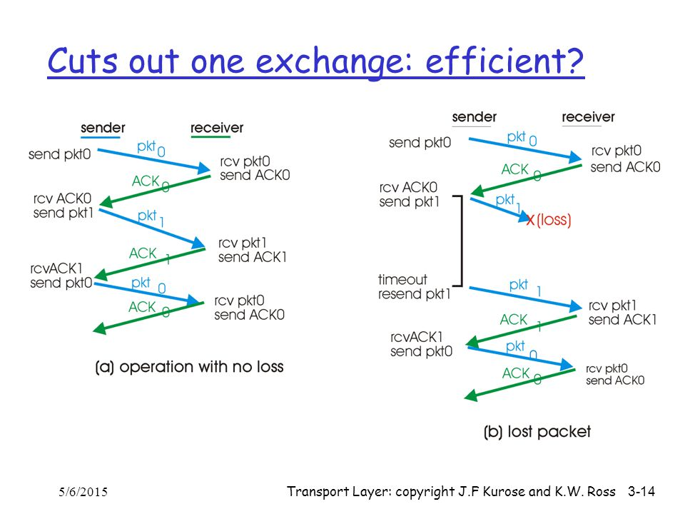 Cuts out one exchange: efficient