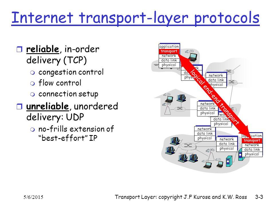 Internet transport-layer protocols