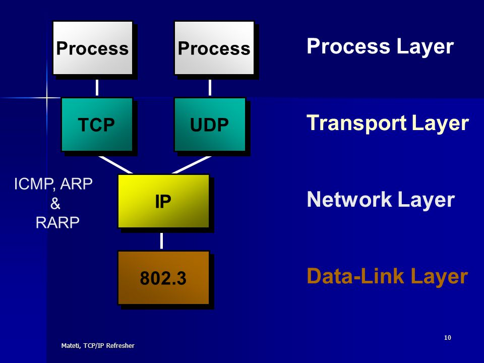 Process Layer Transport Layer Network Layer Data-Link Layer Process