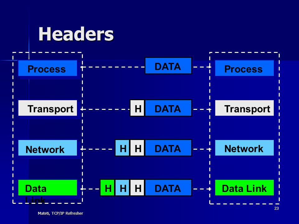 Headers DATA Process Process Transport H DATA Transport Network H H