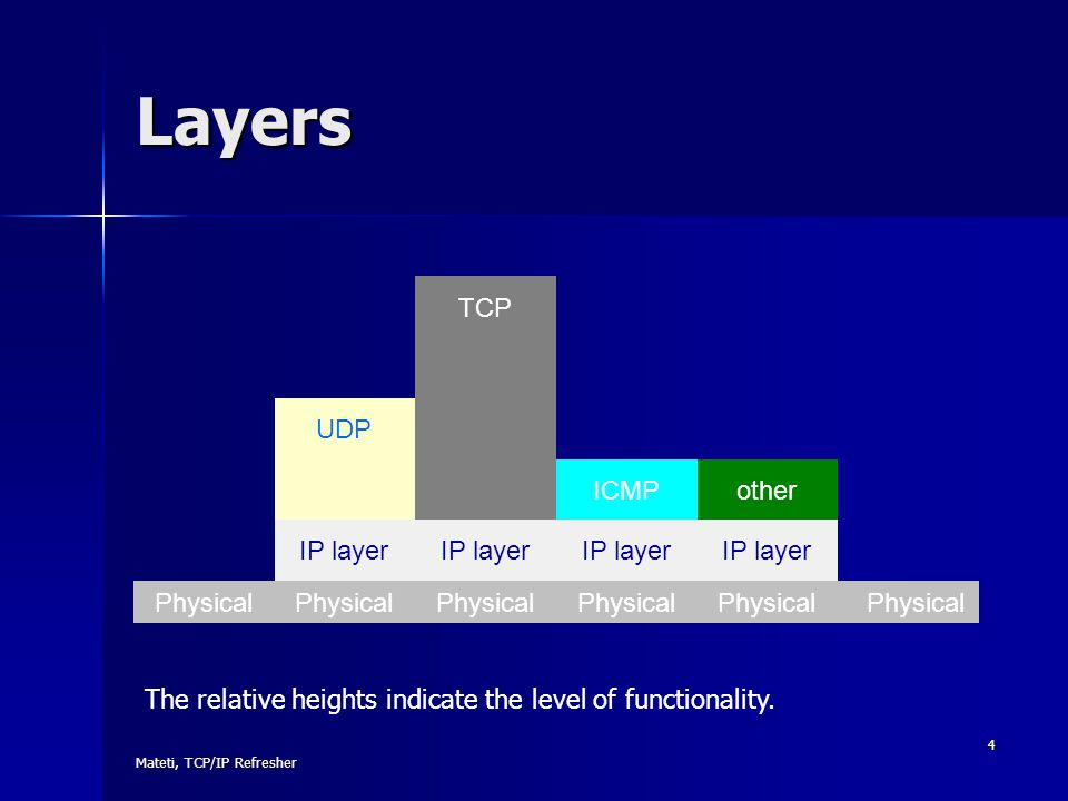 Layers TCP UDP ICMP other IP layer Physical Physical