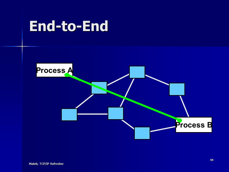 End-to-End Process A Process B Mateti, TCP/IP Refresher