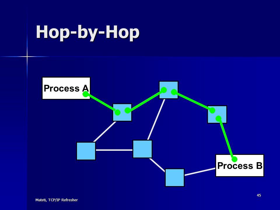 Hop-by-Hop Process A Process B Mateti, TCP/IP Refresher