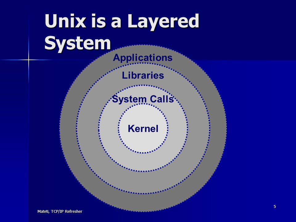 Unix is a Layered System