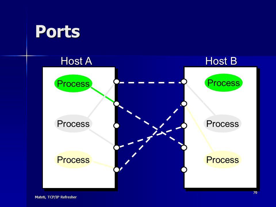Ports Host A Host B Process Process Process Process Process Process