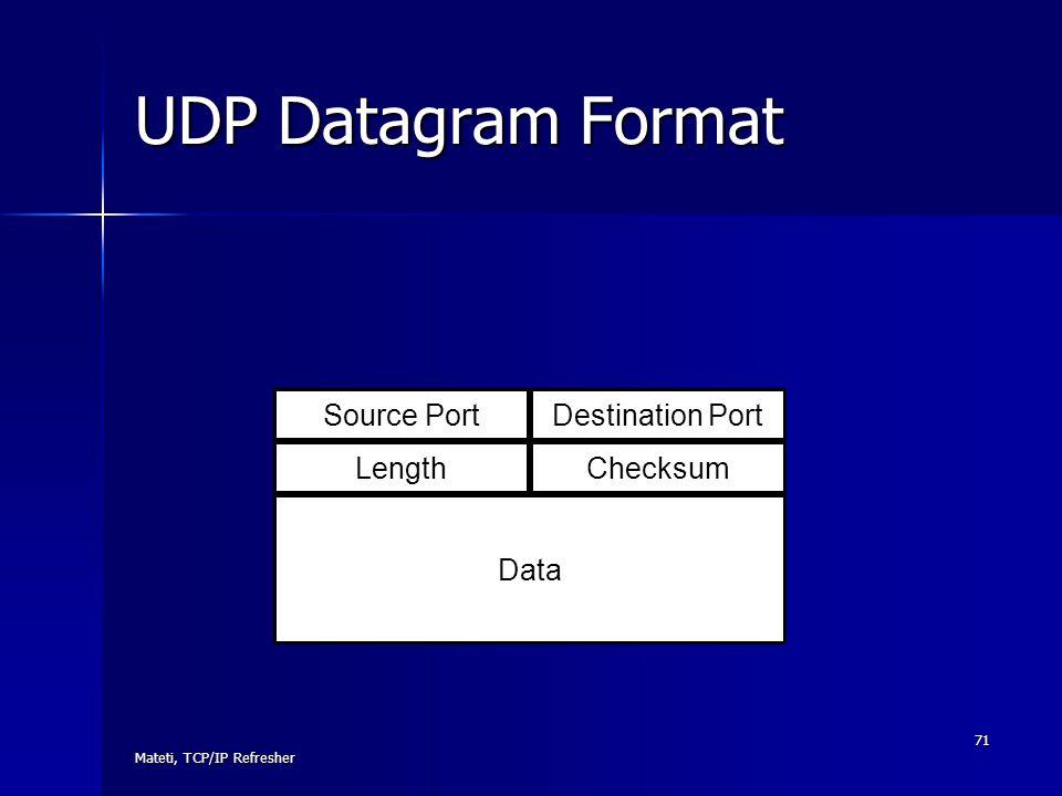 UDP Datagram Format Source Port Destination Port Length Checksum Data