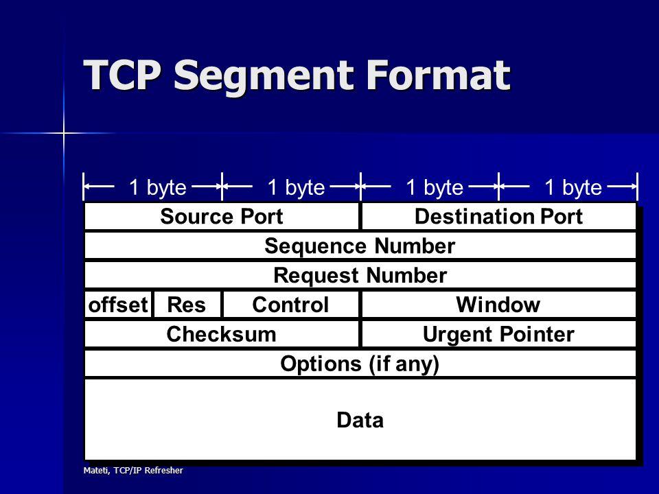 TCP Segment Format Destination Port Options (if any) Data 1 byte