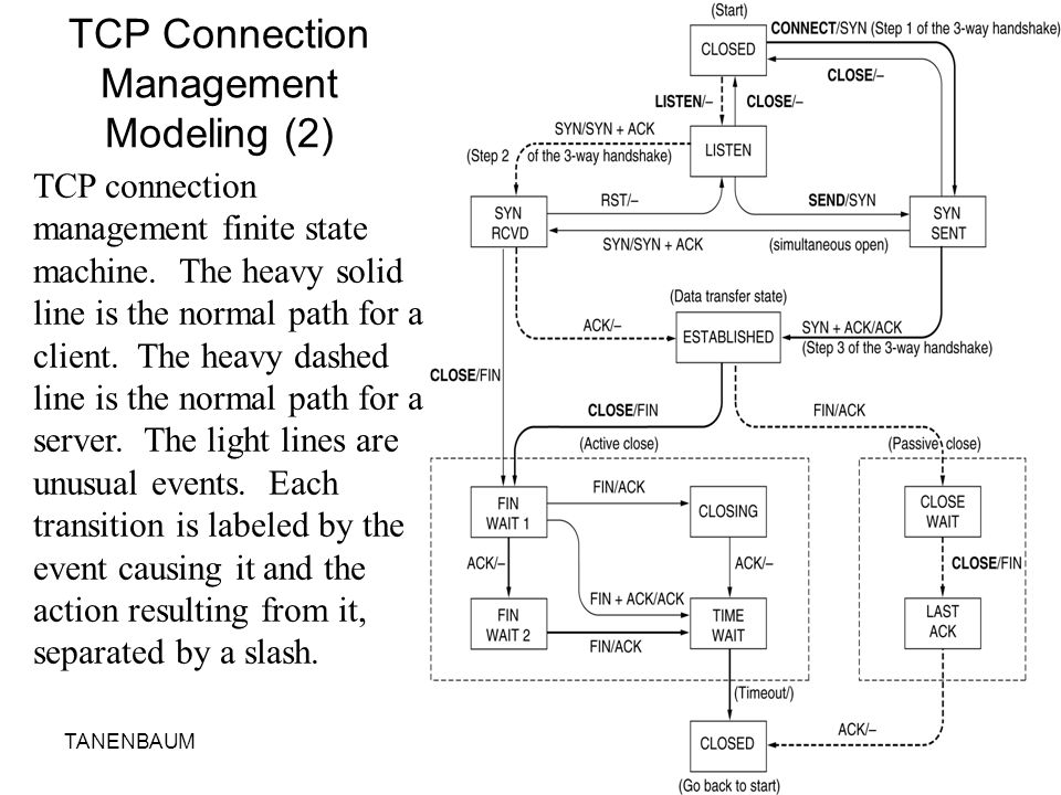 TCP Connection Management Modeling (2)
