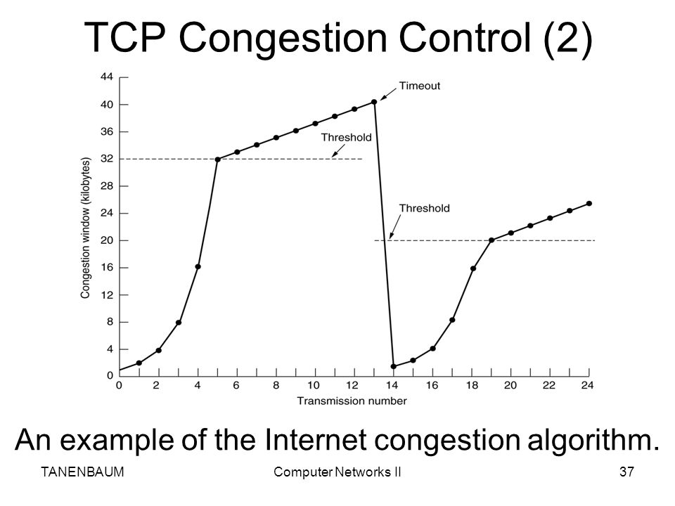 TCP Congestion Control (2)
