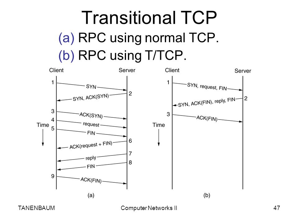 Transitional TCP (a) RPC using normal TCP. (b) RPC using T/TCP.
