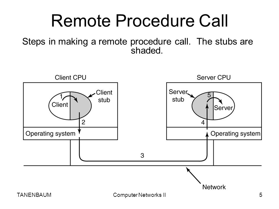Steps in making a remote procedure call. The stubs are shaded.