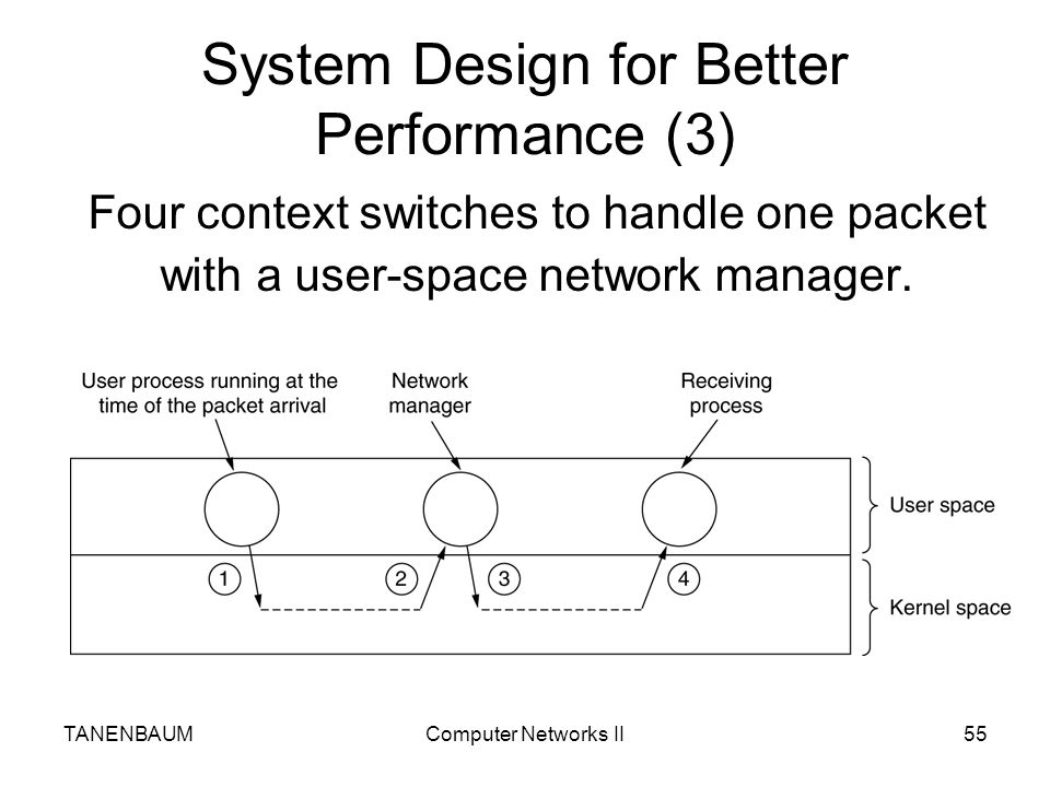 System Design for Better Performance (3)