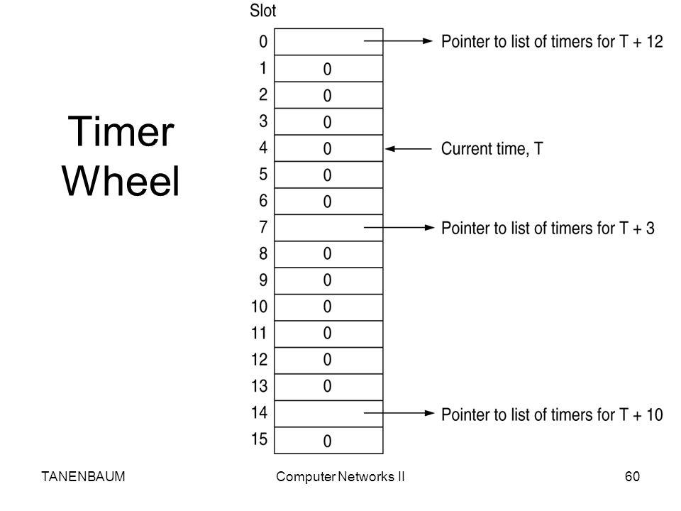 Timer Wheel TANENBAUM Computer Networks II
