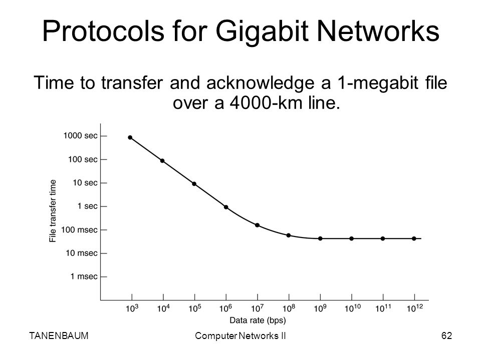 Protocols for Gigabit Networks