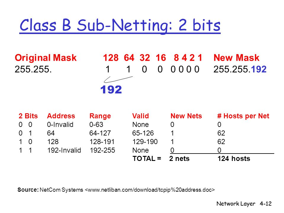 Class B Sub-Netting: 2 bits