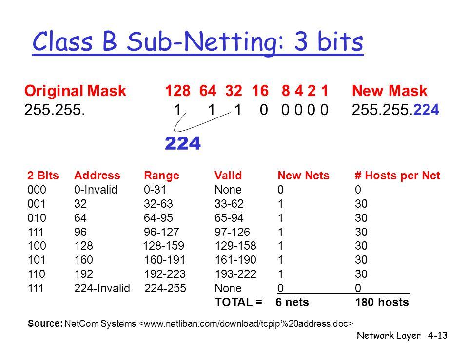 Class B Sub-Netting: 3 bits
