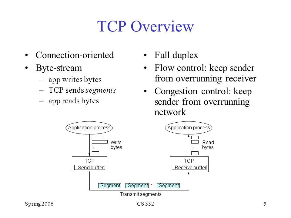 TCP Overview Connection-oriented Byte-stream Full duplex