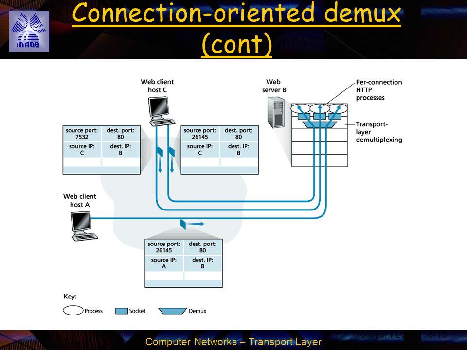 Connection-oriented demux (cont)