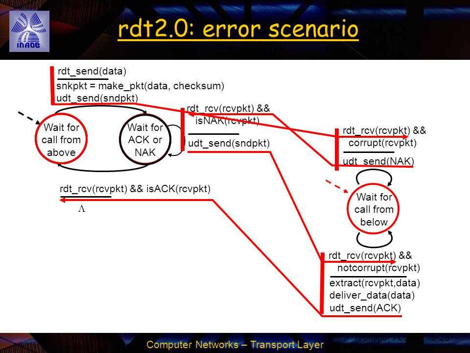 rdt2.0: error scenario rdt_send(data)