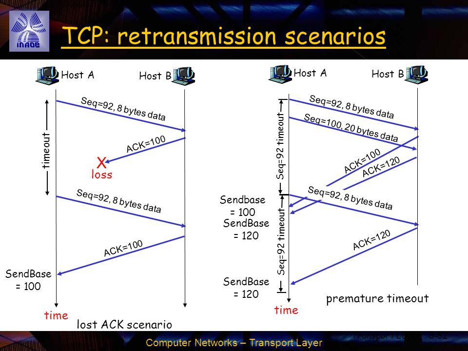 TCP: retransmission scenarios