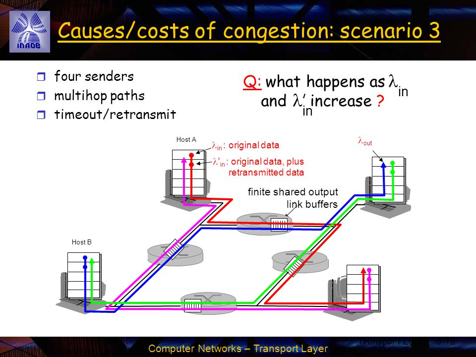 Causes/costs of congestion: scenario 3