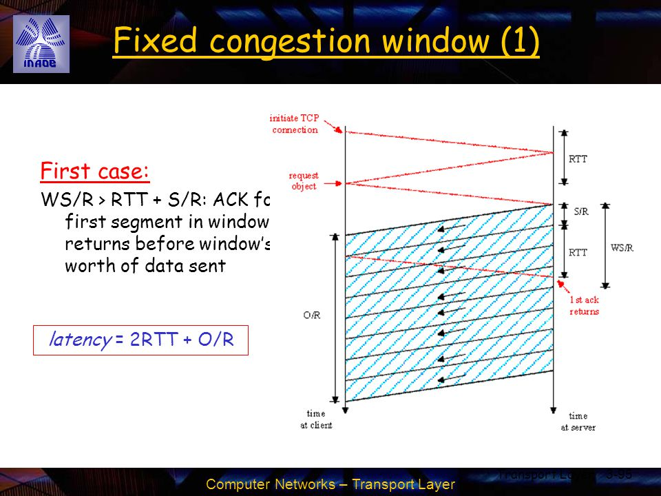 Fixed congestion window (1)