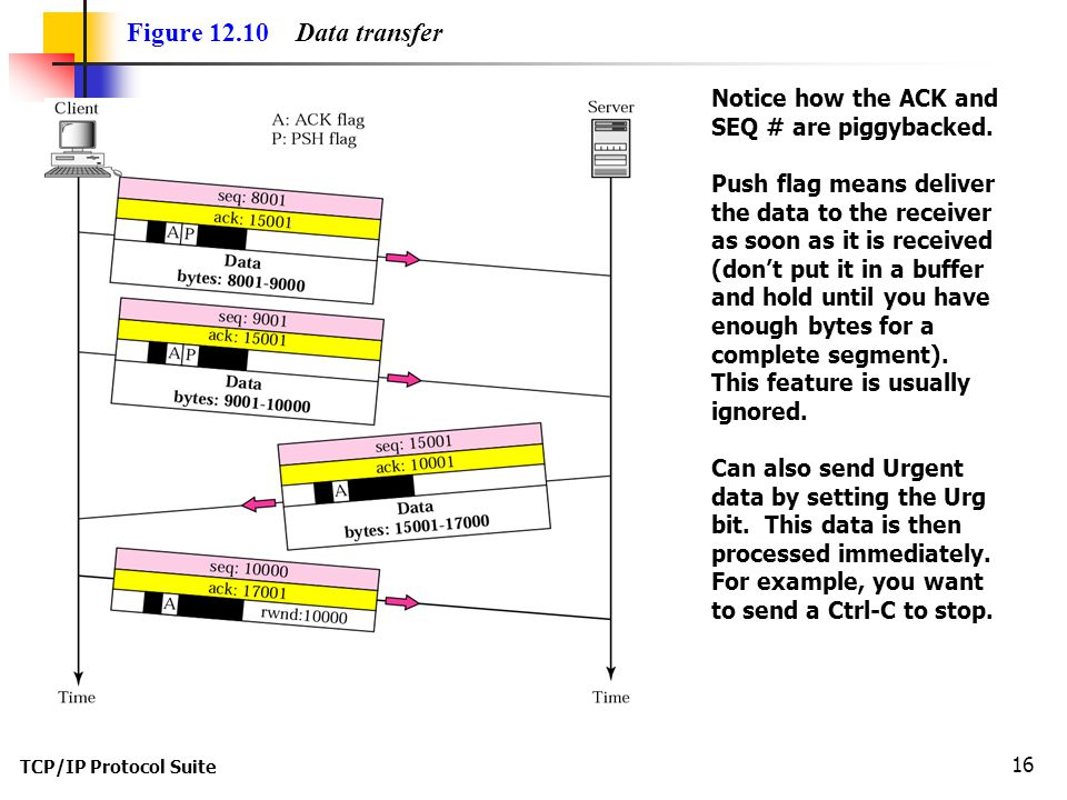 Figure 12.10 Data transfer Notice how the ACK and