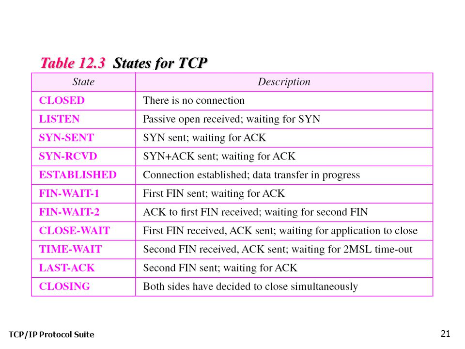 Table 12.3 States for TCP TCP/IP Protocol Suite