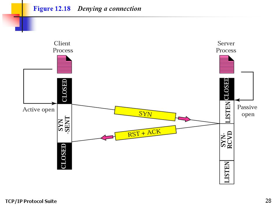 Figure 12.18 Denying a connection