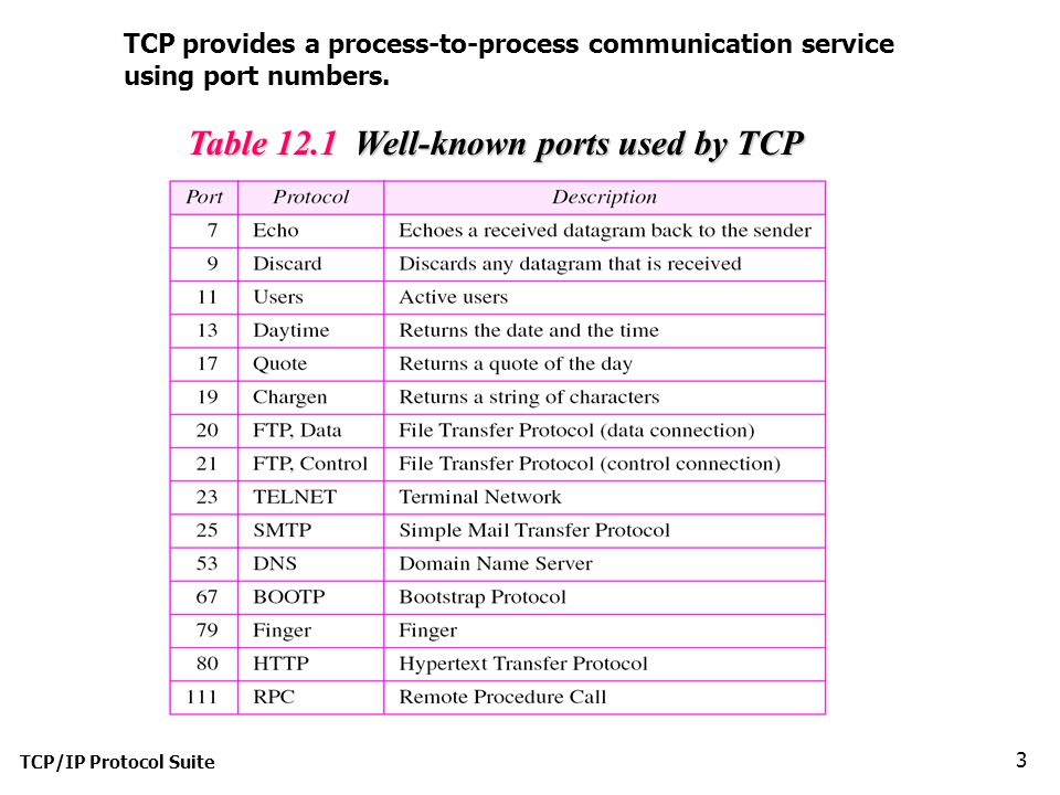 Official TCP/IP Port Assignments