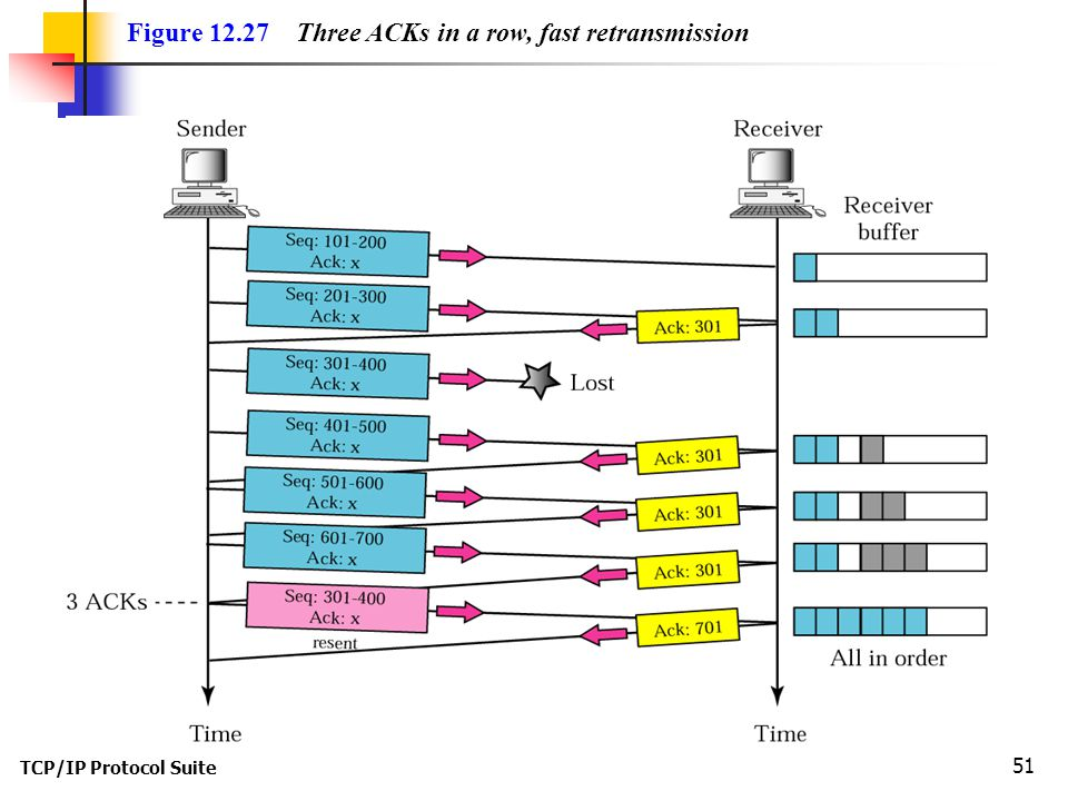 Figure 12.27 Three ACKs in a row, fast retransmission