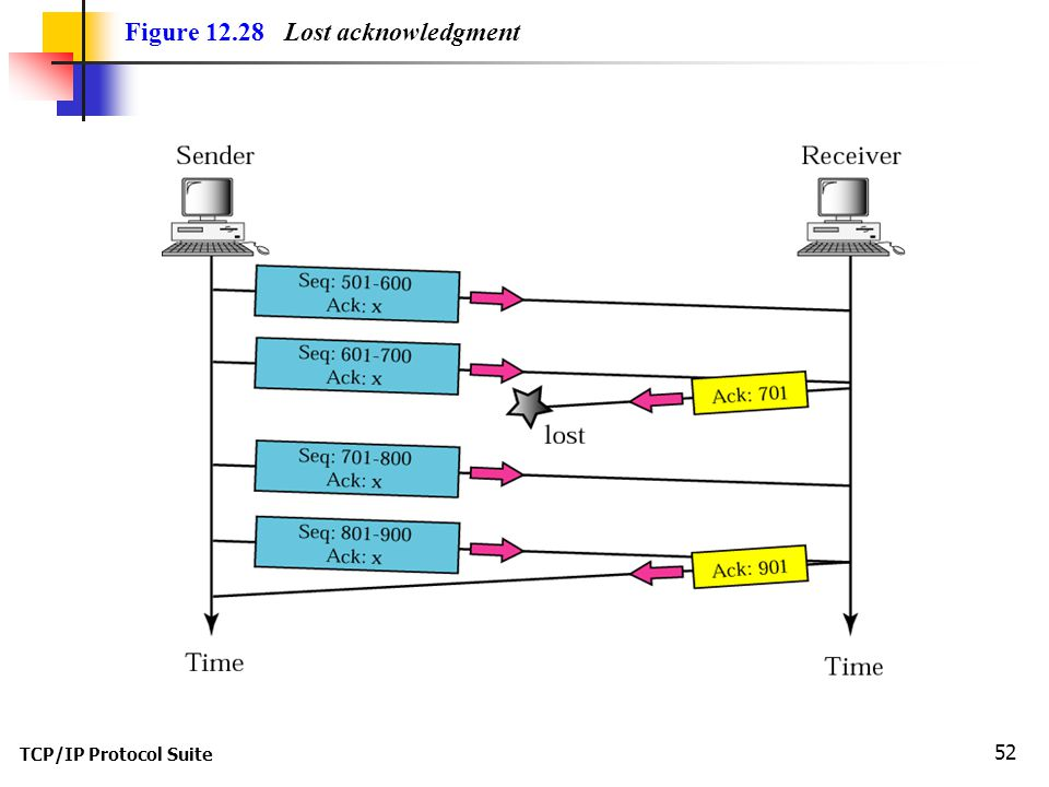Figure 12.28 Lost acknowledgment