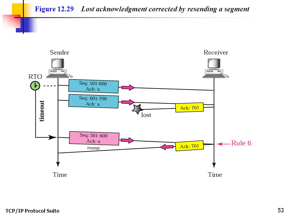 Figure 12.29 Lost acknowledgment corrected by resending a segment