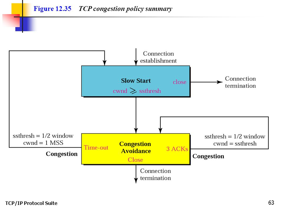 Figure 12.35 TCP congestion policy summary