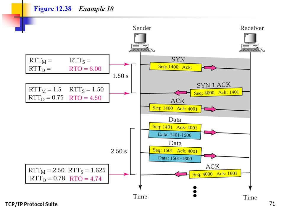 Figure 12.38 Example 10 TCP/IP Protocol Suite