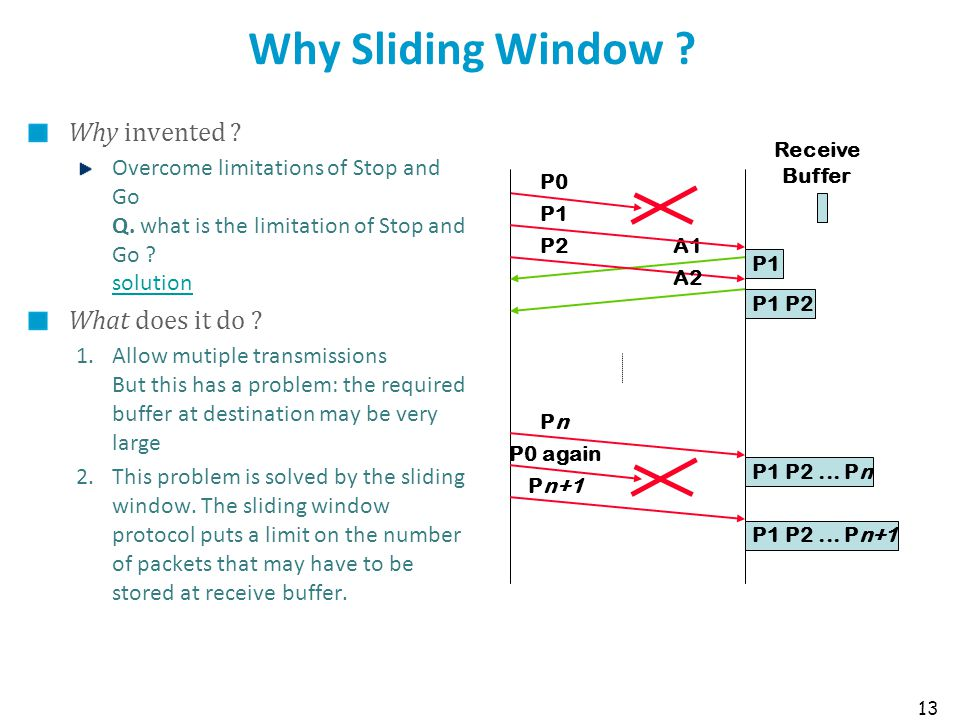 Why Sliding Window Why invented What does it do