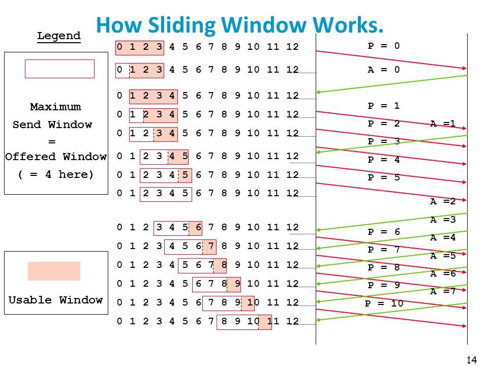 How Sliding Window Works.