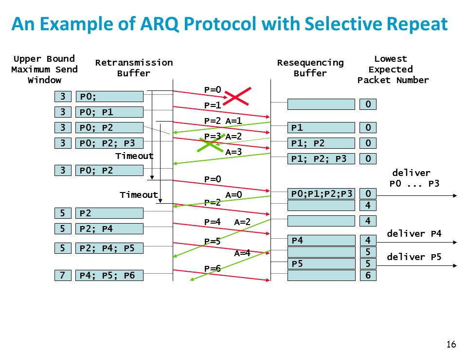 An Example of ARQ Protocol with Selective Repeat