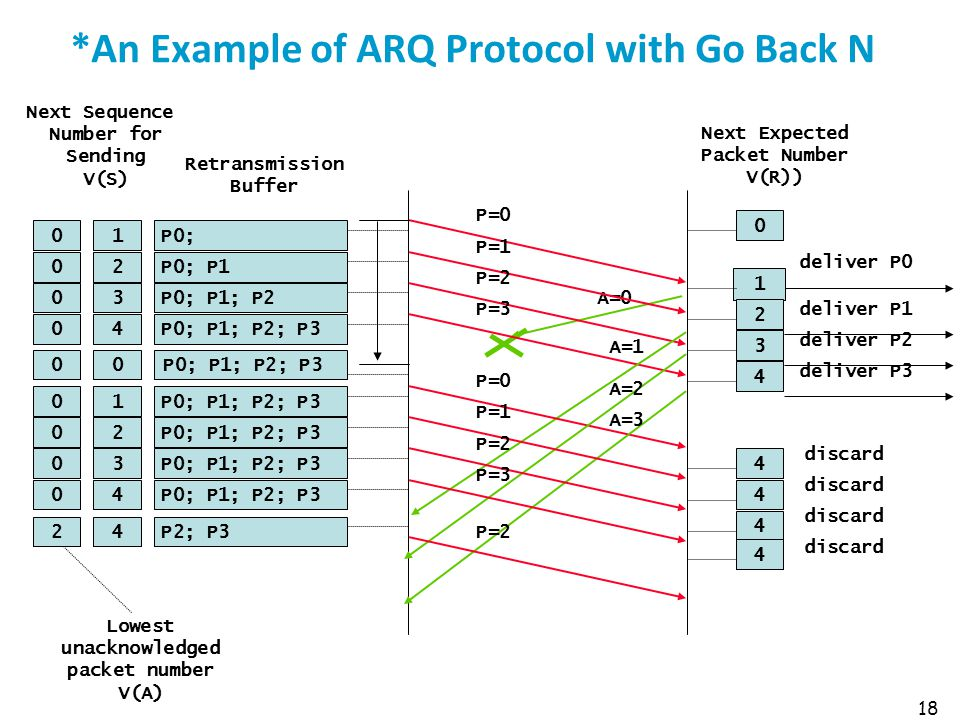 *An Example of ARQ Protocol with Go Back N