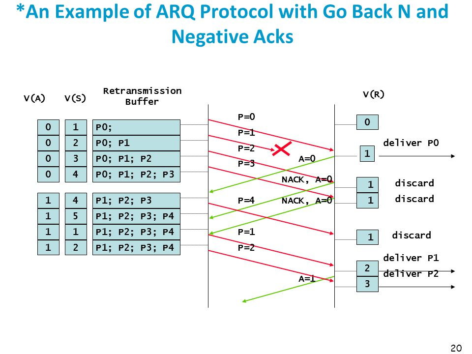 *An Example of ARQ Protocol with Go Back N and Negative Acks