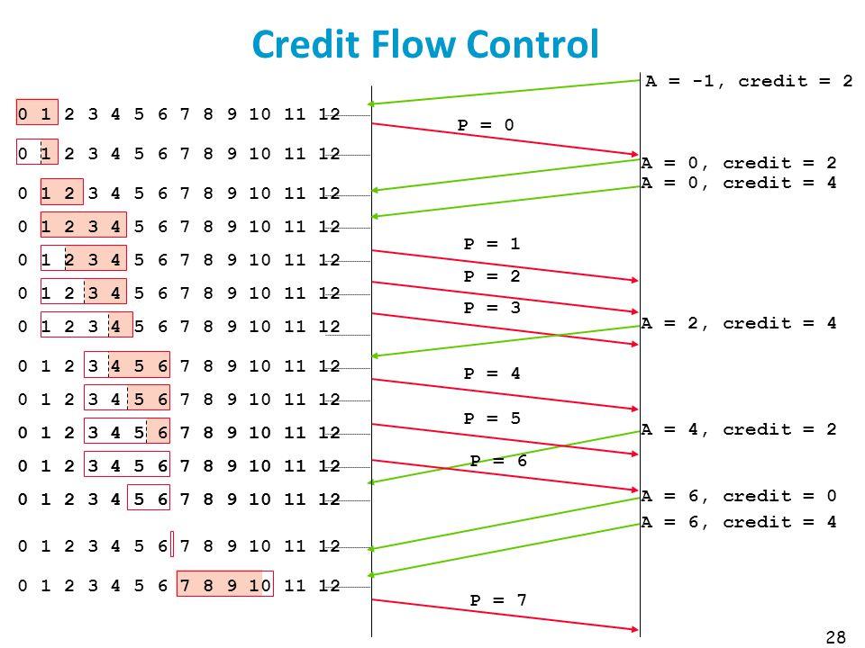 Credit Flow Control A = -1, credit = 2 P = 0 A = 0, credit = 2