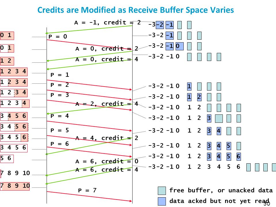 Credits are Modified as Receive Buffer Space Varies