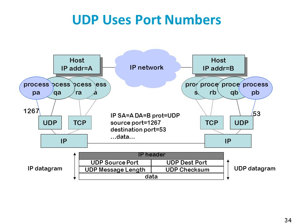UDP Uses Port Numbers Host IP addr=A Host IP addr=B IP network process