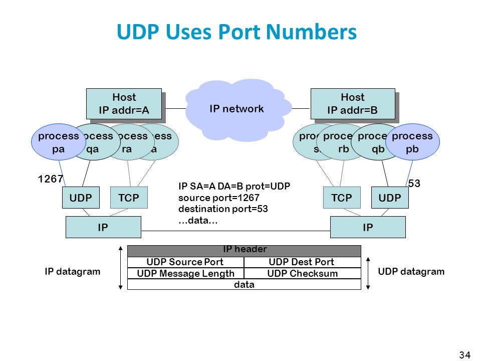 UDP Uses Port Numbers Host IP addr=A Host IP addr=B IP network process